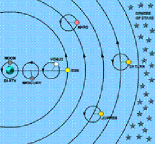 The solar system as seen from earth shows the relative distance of the planets to earth